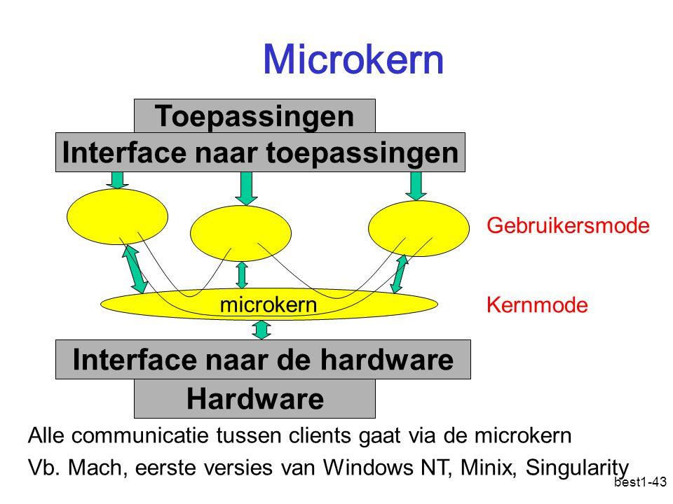best1-43 Microkern Interface naar de hardware Interface naar toepassingen Toepassingen Hardware microkern Alle communicatie tussen clients gaat via de