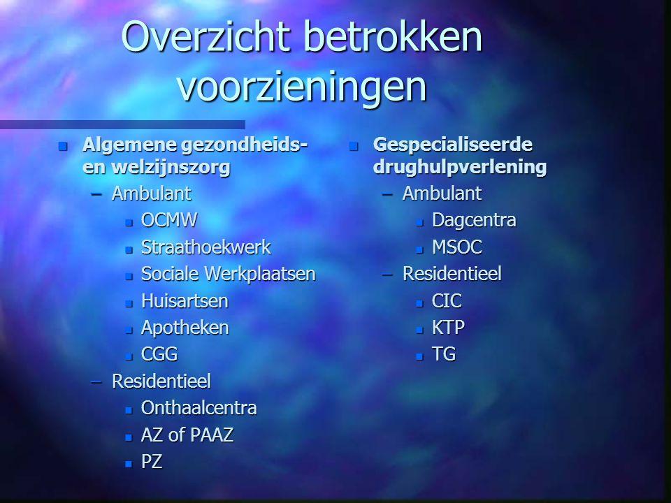 Belgisch drugbeleid n In overeenstemming met Europese regelgeving n preventie en reductie druggebruik n reductie van het aantal nieuwe gebruikers n bescherming van de samenleving n zorg voor (problematische) druggebruikers n betere 'quality of life' n Volksgezondheidsprobleem + normalisatie (controle + reductie druggerelateerde risico's) n Preventie; behandeling, reïntegratie, schadebeperkende maatregelen; repressie
