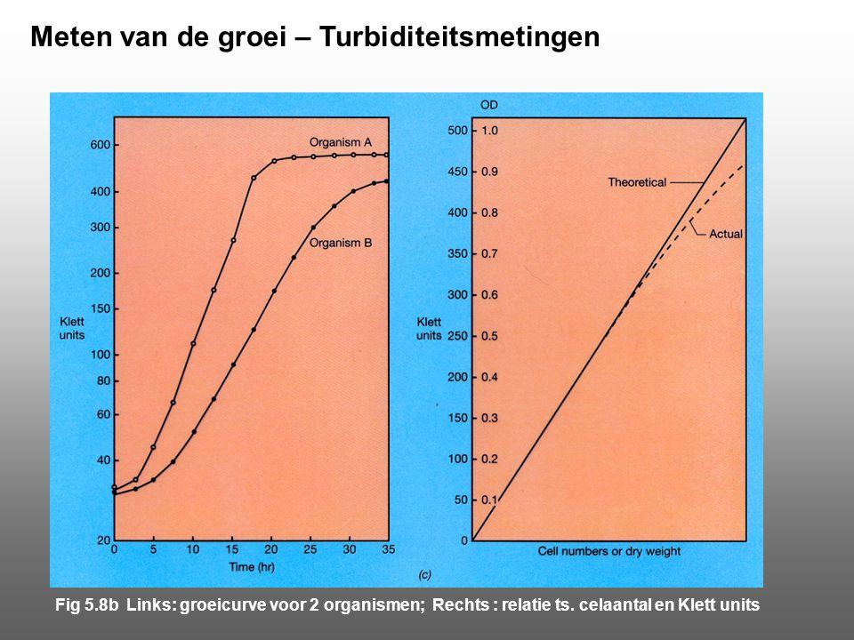Meten van de groei – Turbiditeitsmetingen Fig 5.8b Links: groeicurve voor 2 organismen; Rechts : relatie ts. celaantal en Klett units