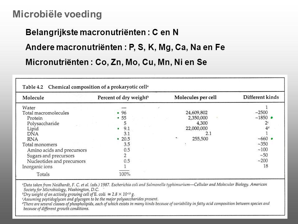Microbiële voeding Belangrijkste macronutriënten : C en N Andere macronutriënten : P, S, K, Mg, Ca, Na en Fe Micronutriënten : Co, Zn, Mo, Cu, Mn, Ni