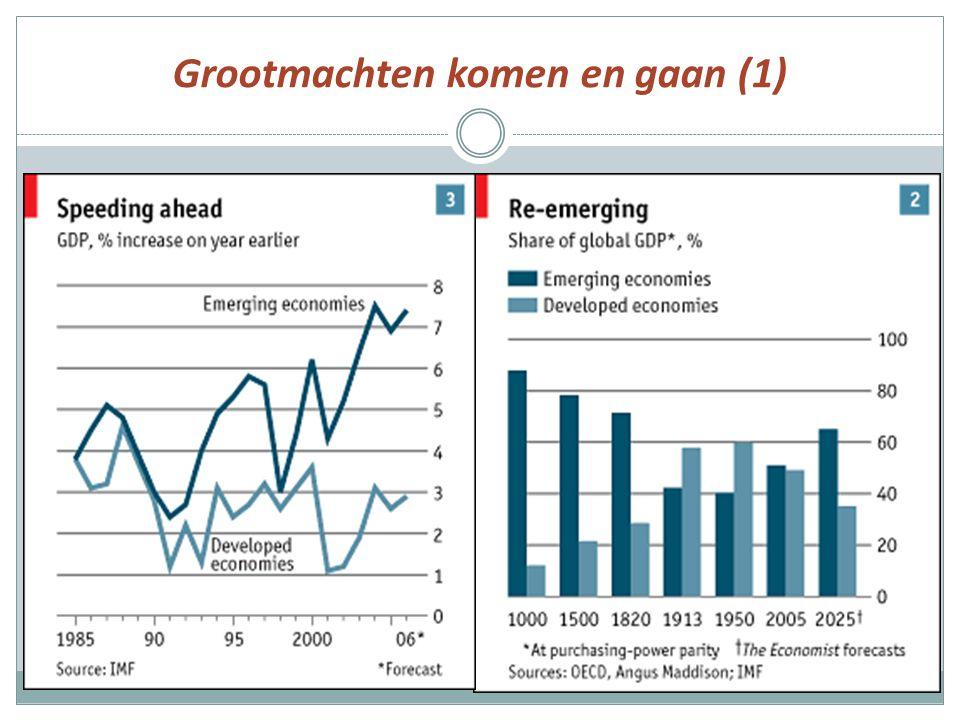 Grootmachten komen en gaan (1) Aandeel in industriële productie 1860-1913
