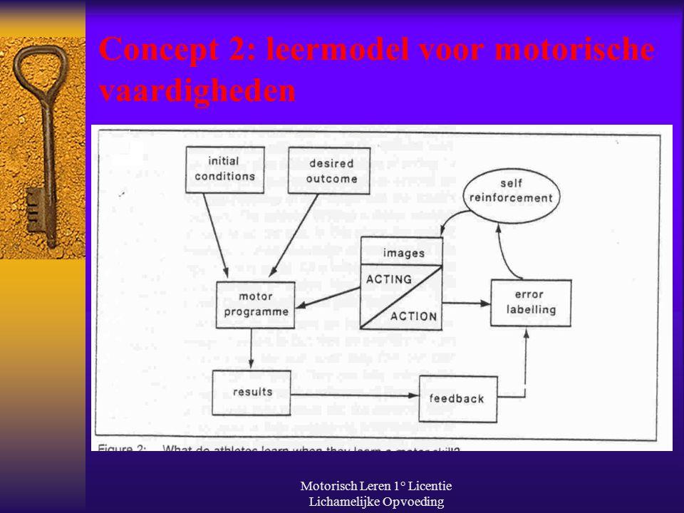 Motorisch Leren 1° Licentie Lichamelijke Opvoeding Concept 2: leermodel voor motorische vaardigheden