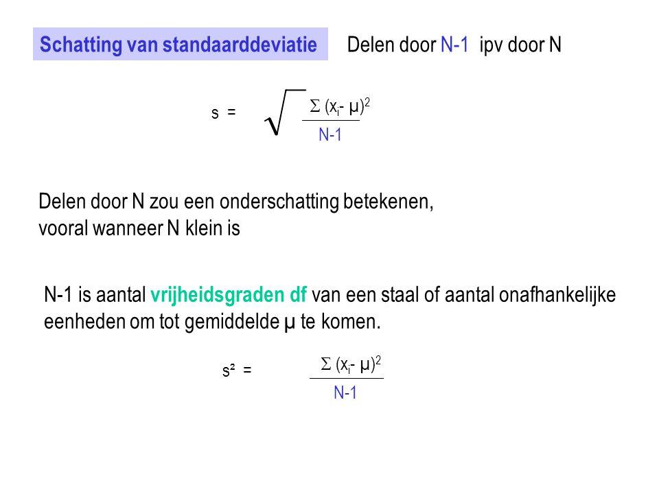 Schatting van standaarddeviatie  (x i - µ) 2 s = _______ N-1 Delen door N-1 ipv door N Delen door N zou een onderschatting betekenen, vooral wanneer