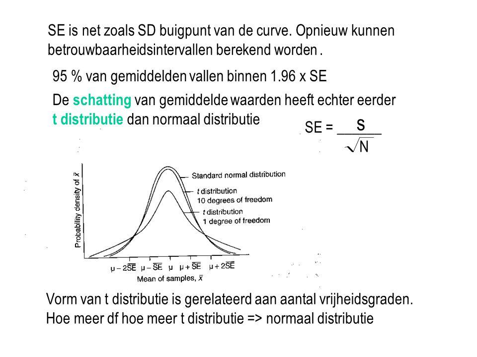 De schatting van gemiddelde waarden heeft echter eerder t distributie dan normaal distributie Vorm van t distributie is gerelateerd aan aantal vrijhei