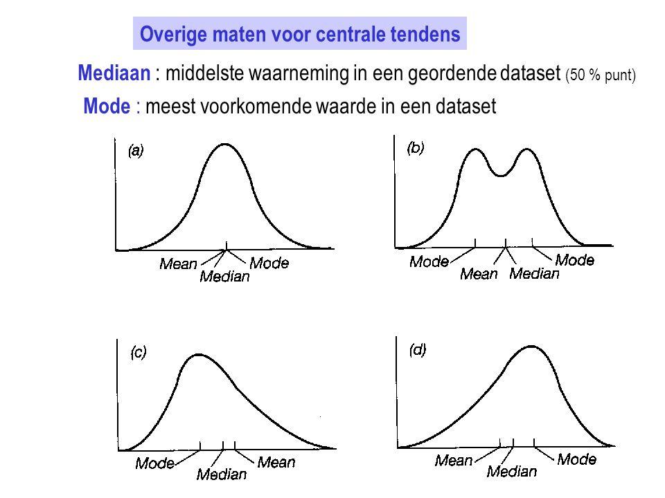 Overige maten voor centrale tendens Mediaan : middelste waarneming in een geordende dataset (50 % punt) Mode : meest voorkomende waarde in een dataset