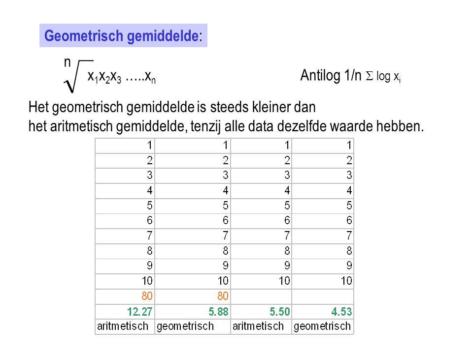 Geometrisch gemiddelde : n x 1 x 2 x 3 …..x n Antilog 1/n  log x i Het geometrisch gemiddelde is steeds kleiner dan het aritmetisch gemiddelde, tenzi