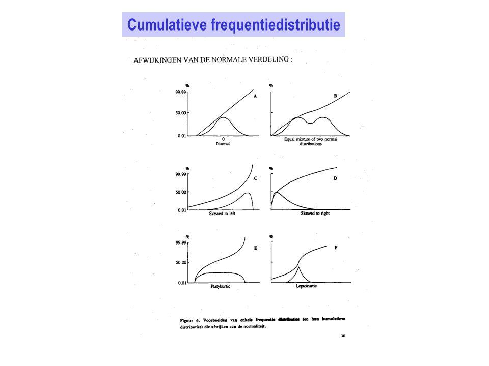Cumulatieve frequentiedistributie