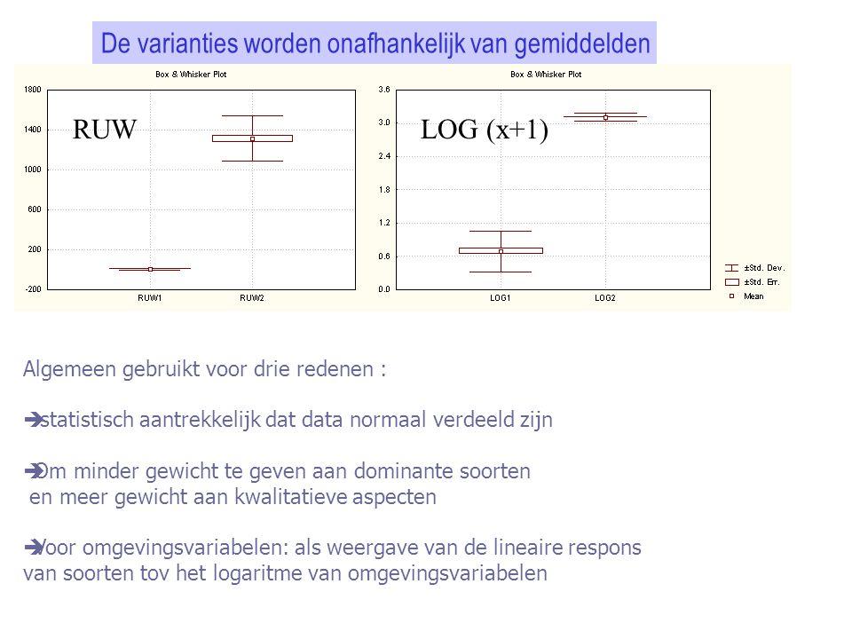 De varianties worden onafhankelijk van gemiddelden RUWLOG (x+1) Algemeen gebruikt voor drie redenen :  statistisch aantrekkelijk dat data normaal ver