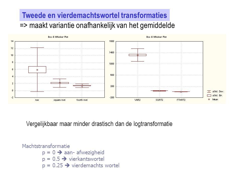 Tweede en vierdemachtswortel transformaties => maakt variantie onafhankelijk van het gemiddelde Vergelijkbaar maar minder drastisch dan de logtransfor
