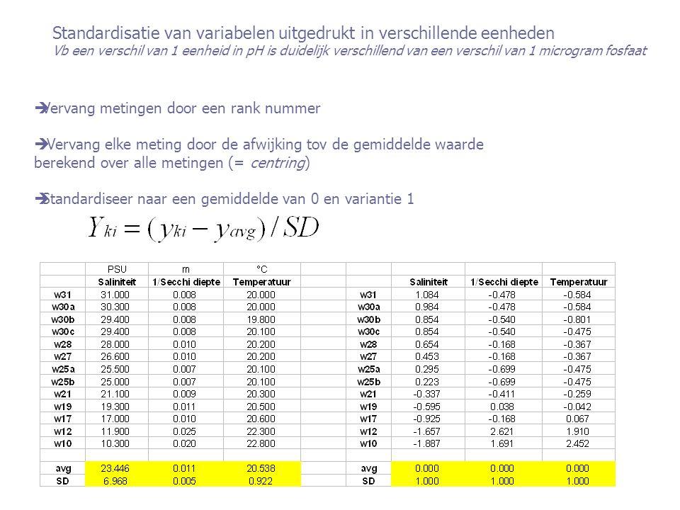 Standardisatie van variabelen uitgedrukt in verschillende eenheden Vb een verschil van 1 eenheid in pH is duidelijk verschillend van een verschil van