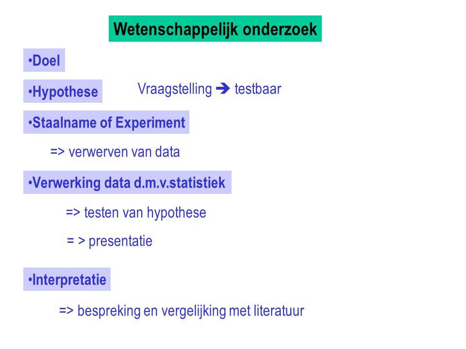 Wetenschappelijk onderzoek Doel Hypothese Staalname of Experiment Verwerking data d.m.v.statistiek => testen van hypothese => verwerven van data Inter