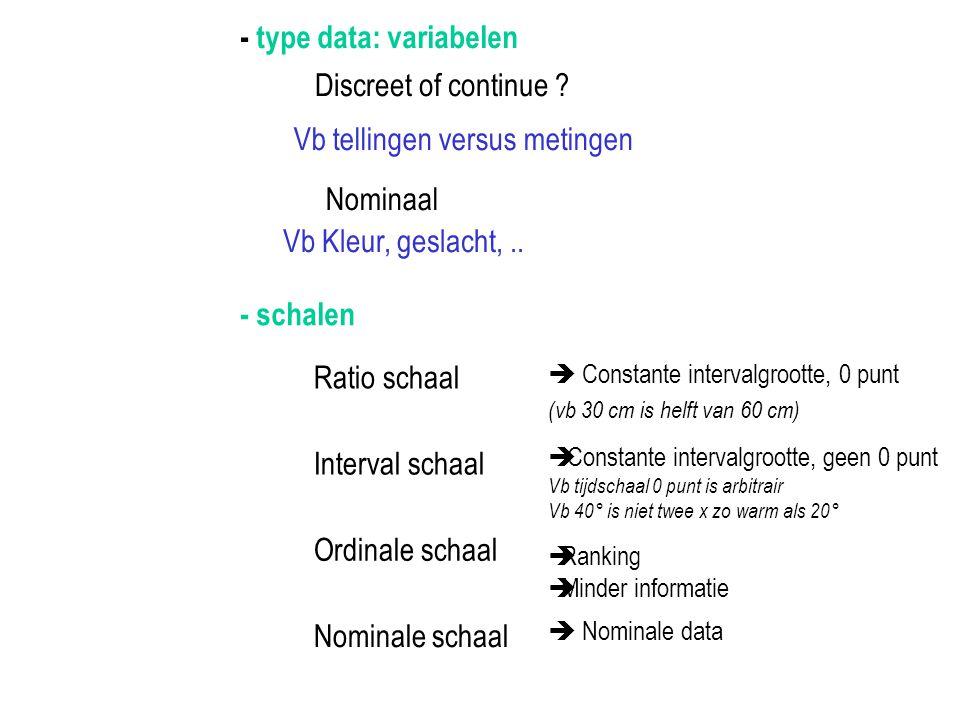 - type data: variabelen Discreet of continue ? Vb tellingen versus metingen Nominaal Vb Kleur, geslacht,.. - schalen Ratio schaal  Constante interval