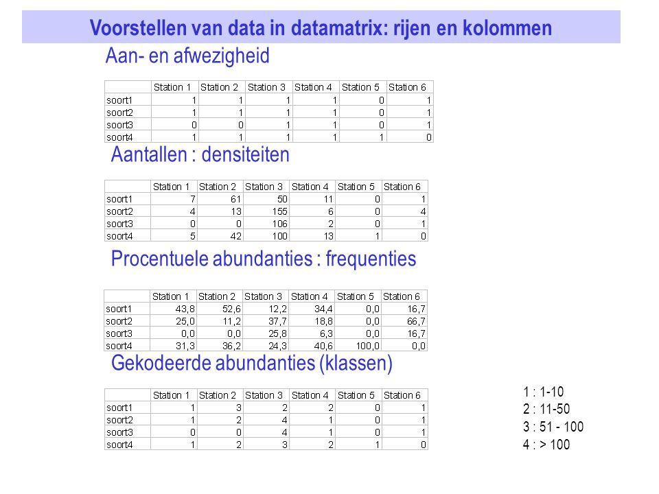 Aan- en afwezigheid Aantallen : densiteiten Procentuele abundanties : frequenties Gekodeerde abundanties (klassen) 1 : 1-10 2 : 11-50 3 : 51 - 100 4 :