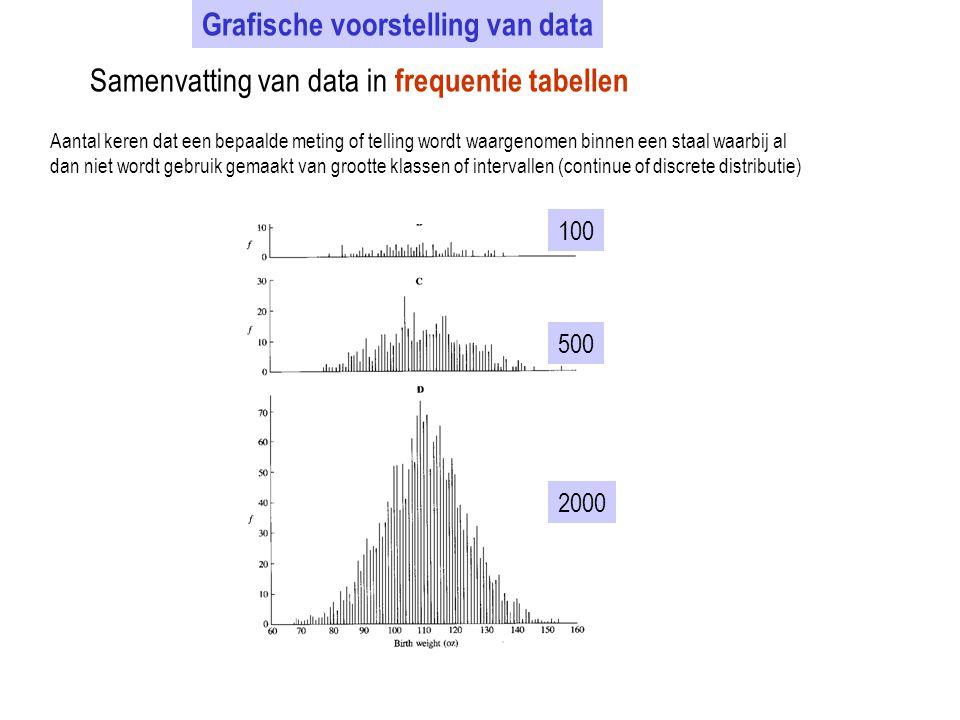 Grafische voorstelling van data Samenvatting van data in frequentie tabellen Aantal keren dat een bepaalde meting of telling wordt waargenomen binnen
