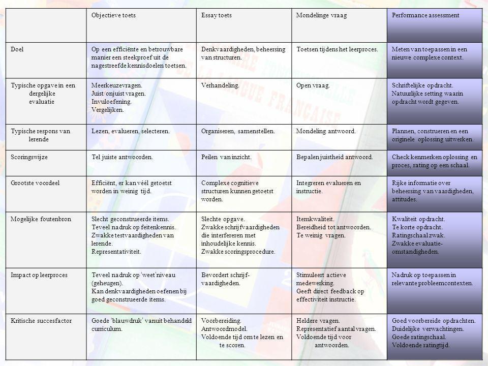 Objectieve toetsEssay toetsMondelinge vraagPerformance assessment DoelOp een efficiënte en betrouwbare manier een steekproef uit de nagestreefde kenni