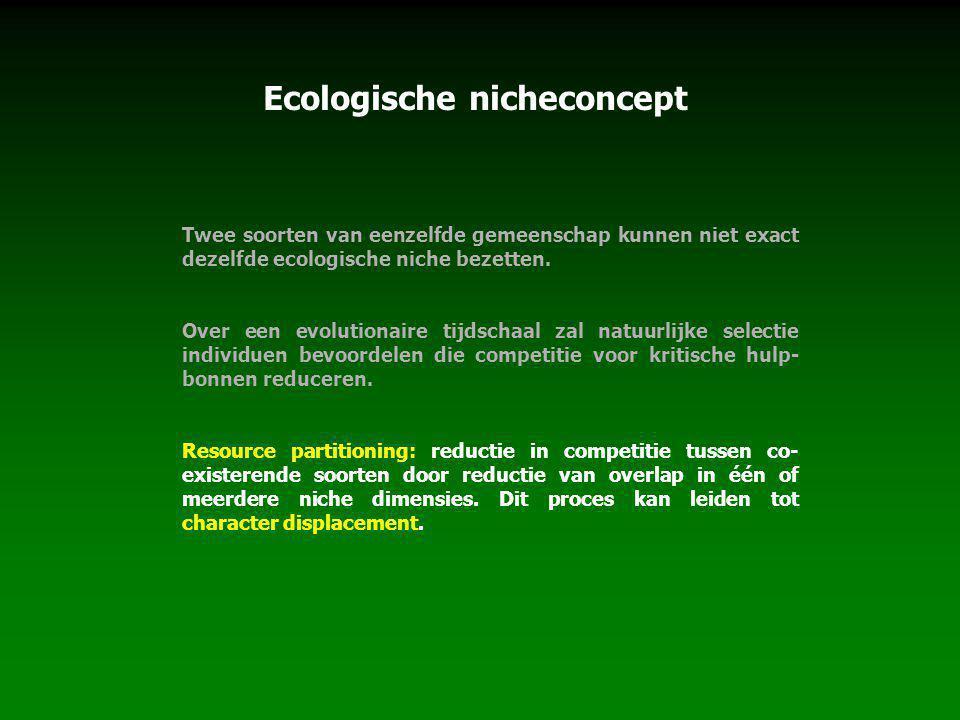 Ecologische nicheconcept Twee soorten van eenzelfde gemeenschap kunnen niet exact dezelfde ecologische niche bezetten.