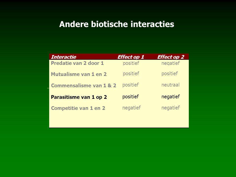 InteractieEffect op 1Effect op 2 Predatie van 2 door 1positiefnegatief Mutualisme van 1 en 2 positief neutraal Parasitisme van 1 op 2 positiefnegatief Competitie van 1 en 2 negatief Commensalisme van 1 & 2 Andere biotische interacties
