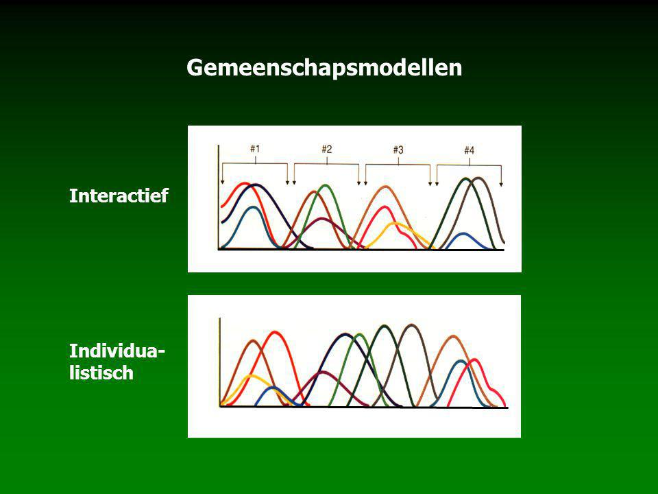 Gemeenschapsmodellen Structuur en dynamiek Interactief Individua- listisch