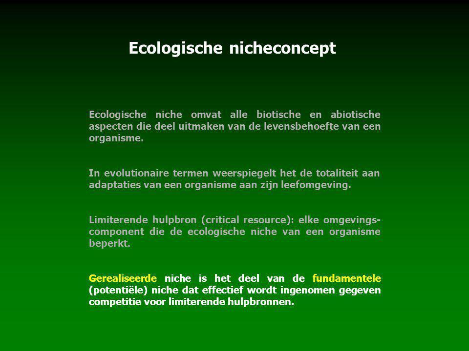 Ecologische nicheconcept Ecologische niche omvat alle biotische en abiotische aspecten die deel uitmaken van de levensbehoefte van een organisme.
