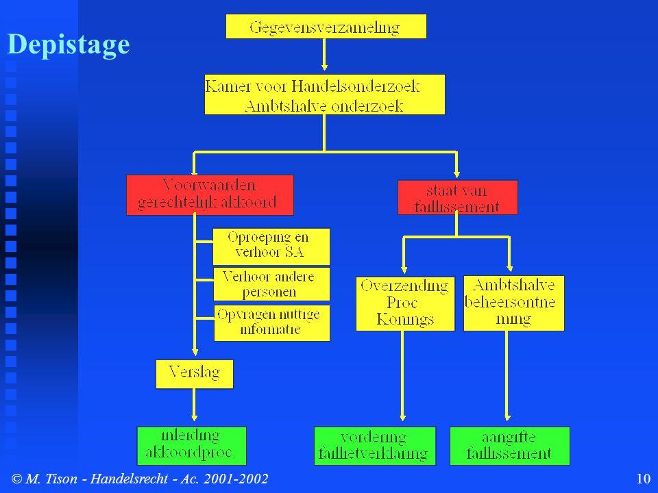 © M. Tison- Handelsrecht - Ac. 2001-200210 Verloop depistageprocedure Depistage