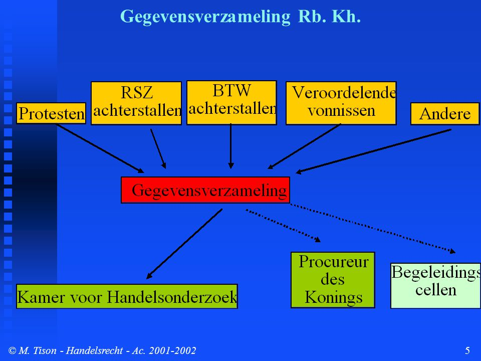 © M. Tison- Handelsrecht - Ac. 2001-20025 Gegevensverzameling Rb. Kh.