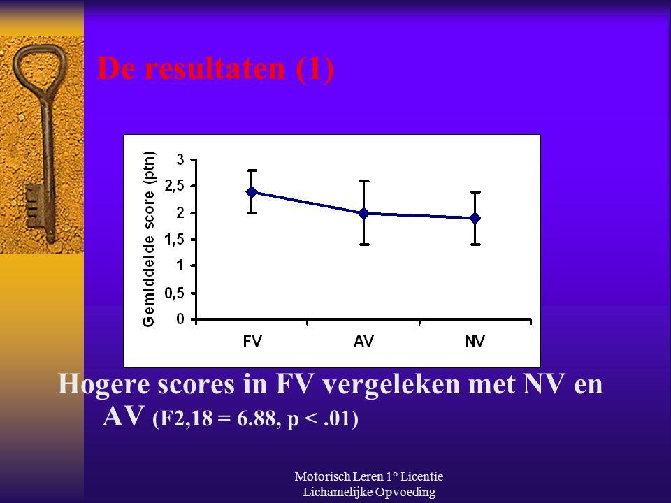 Motorisch Leren 1° Licentie Lichamelijke Opvoeding De resultaten (1) Hogere scores in FV vergeleken met NV en AV (F2,18 = 6.88, p <.01)
