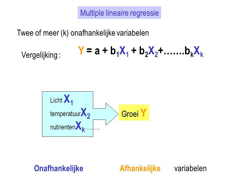 Multiple lineaire regressie Twee of meer (k) onafhankelijke variabelen Vergelijking : Y = a + b 1 X 1 + b 2 X 2 +…….b k X k Licht X 1 temperatuur X 2