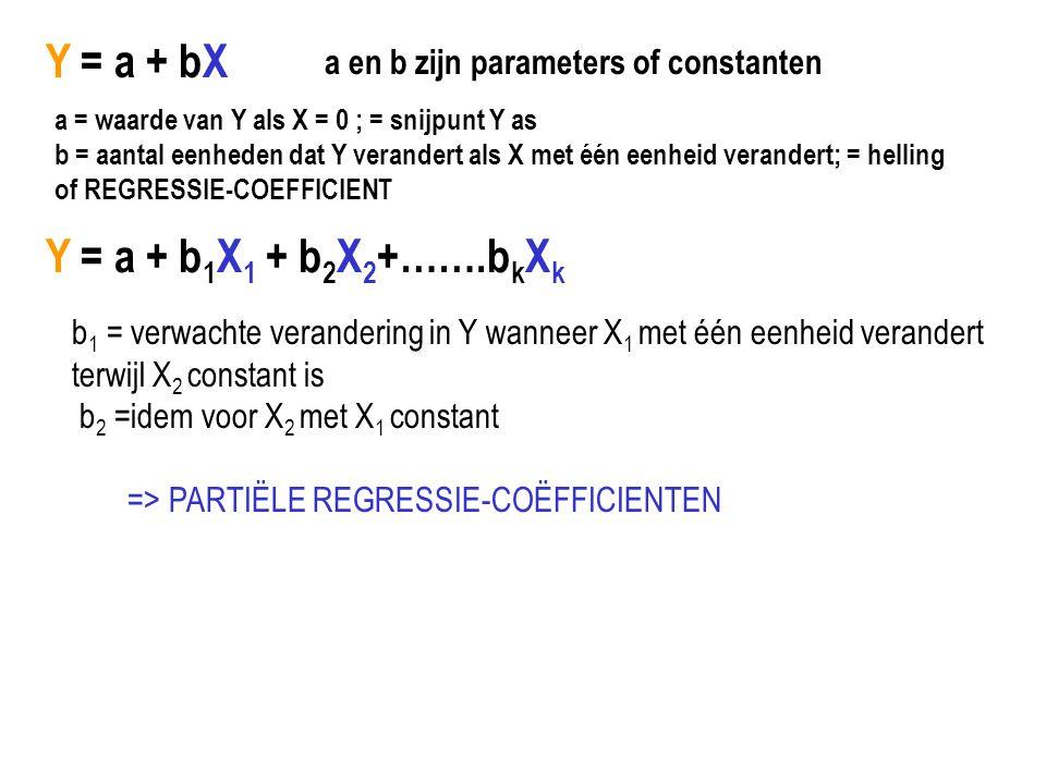 Y = a + bX a en b zijn parameters of constanten a = waarde van Y als X = 0 ; = snijpunt Y as b = aantal eenheden dat Y verandert als X met één eenheid