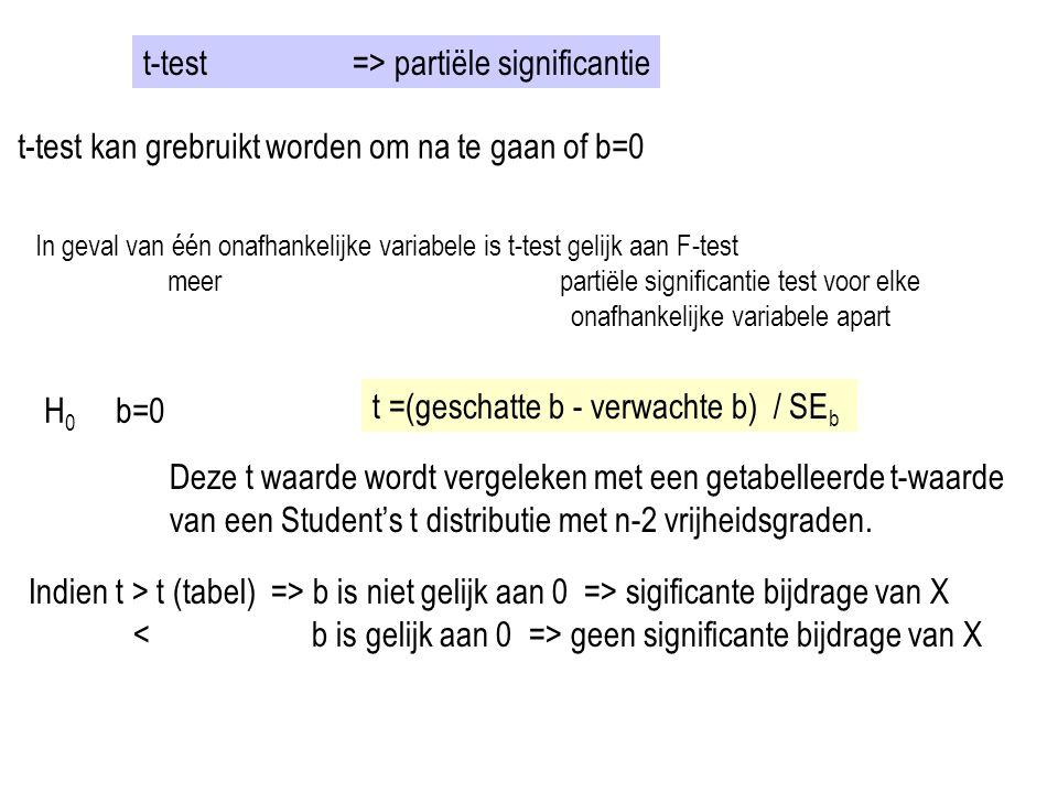 t-test => partiële significantie t-test kan grebruikt worden om na te gaan of b=0 In geval van één onafhankelijke variabele is t-test gelijk aan F-tes
