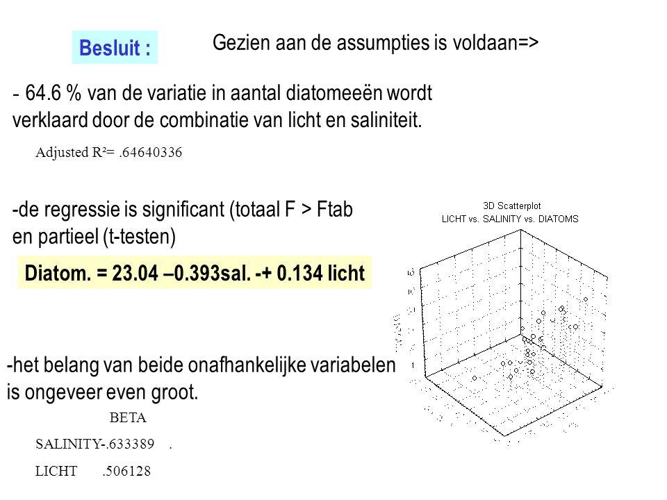 Besluit : Adjusted R²=.64640336 - 64.6 % van de variatie in aantal diatomeeën wordt verklaard door de combinatie van licht en saliniteit. Diatom. = 23