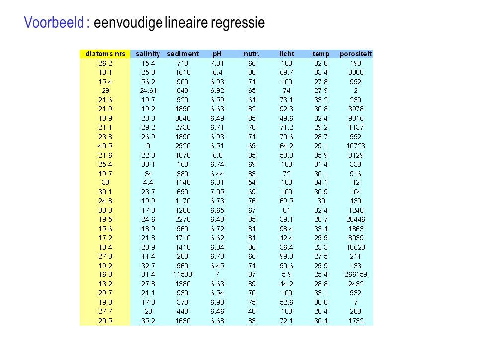 Selectie van de onafhankelijke variabelen : Stel groot aantal potentiële onafhankelijke variabelen => welke set van onafhankelijke variabelen geeft de beste voorspelling van Y.