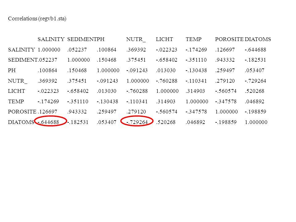 Correlations (regvb1.sta) SALINITYSEDIMENTPH NUTR_ LICHT TEMP POROSITEDIATOMS SALINITY1.000000.052237.100864.369392-.022323-.174269.126697-.644688 SED
