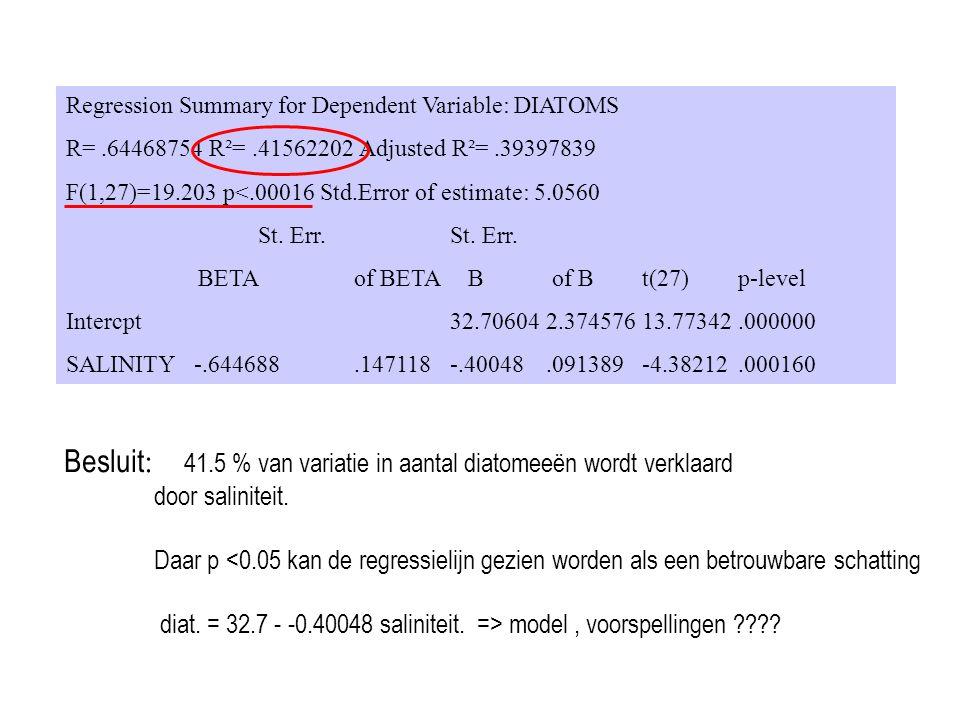 Multiple lineaire regressie Twee of meer (k) onafhankelijke variabelen Vergelijking : Y = a + b 1 X 1 + b 2 X 2 +…….b k X k Licht X 1 temperatuur X 2 nutrienten X k ……..