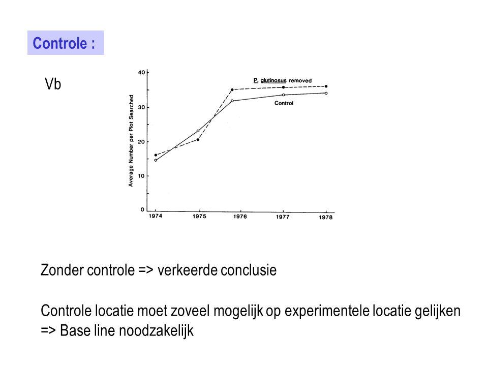 Controle : Vb Zonder controle => verkeerde conclusie Controle locatie moet zoveel mogelijk op experimentele locatie gelijken => Base line noodzakelijk