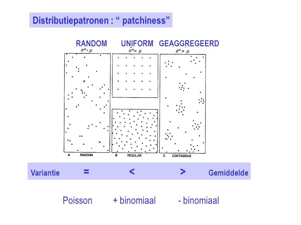 """Distributiepatronen : """" patchiness"""" RANDOMUNIFORMGEAGGREGEERD Variantie = Gemiddelde Poisson + binomiaal - binomiaal"""
