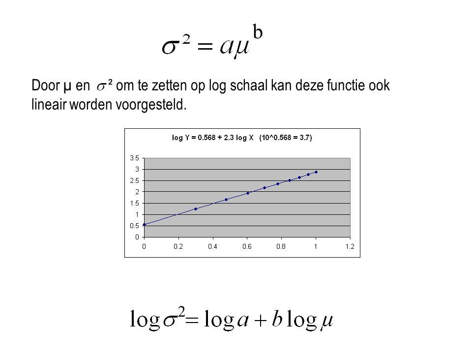 b Door µ en ² om te zetten op log schaal kan deze functie ook lineair worden voorgesteld. 2