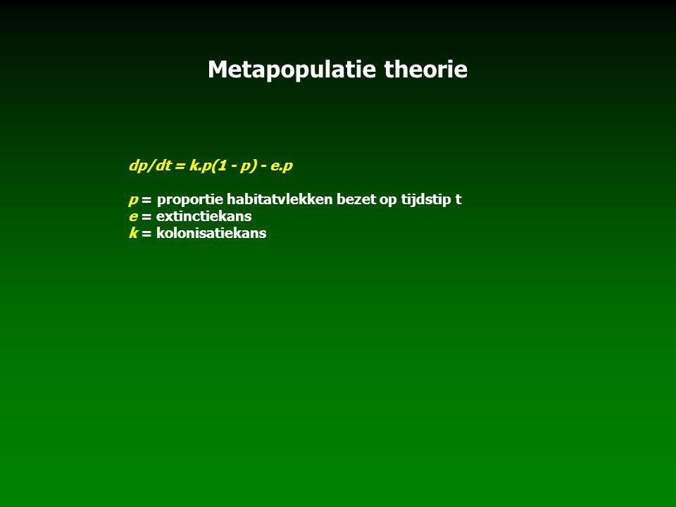 Metapopulatie theorie dp/dt = k.p(1 - p) - e.p p = proportie habitatvlekken bezet op tijdstip t e = extinctiekans k = kolonisatiekans