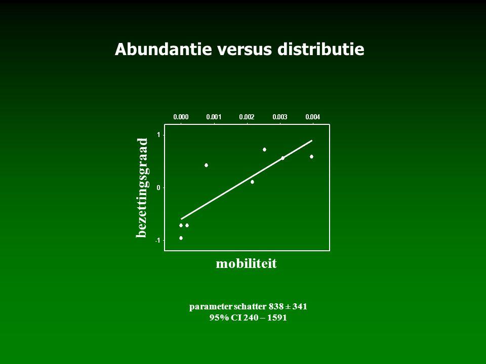 mobiliteit parameter schatter 838 ± 341 95% CI 240 – 1591 bezettingsgraad Abundantie versus distributie