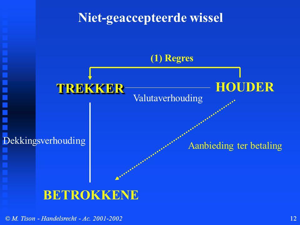© M. Tison- Handelsrecht - Ac. 2001-200212 TREKKERTREKKER BETROKKENE HOUDER Dekkingsverhouding Aanbieding ter betaling (1) Regres Valutaverhouding Nie
