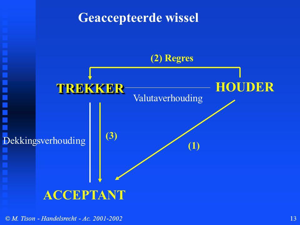 © M. Tison- Handelsrecht - Ac. 2001-200213 TREKKERTREKKER ACCEPTANT HOUDER Dekkingsverhouding (1) (2) Regres Valutaverhouding Geaccepteerde wissel (3)