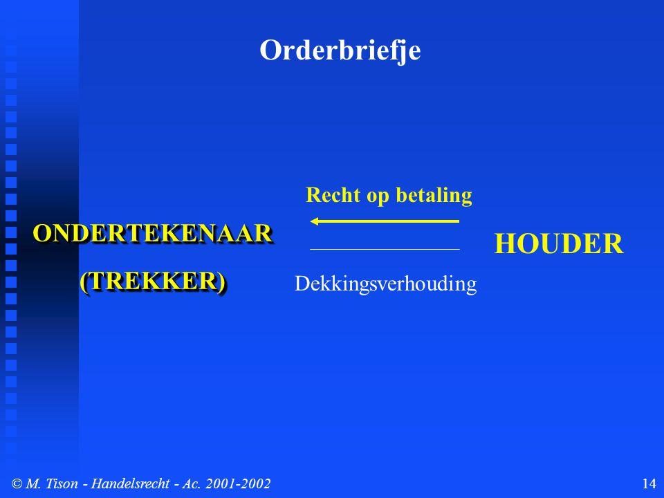 © M. Tison- Handelsrecht - Ac. 2001-200214 ONDERTEKENAAR(TREKKER)ONDERTEKENAAR(TREKKER) Orderbriefje HOUDER Dekkingsverhouding Recht op betaling