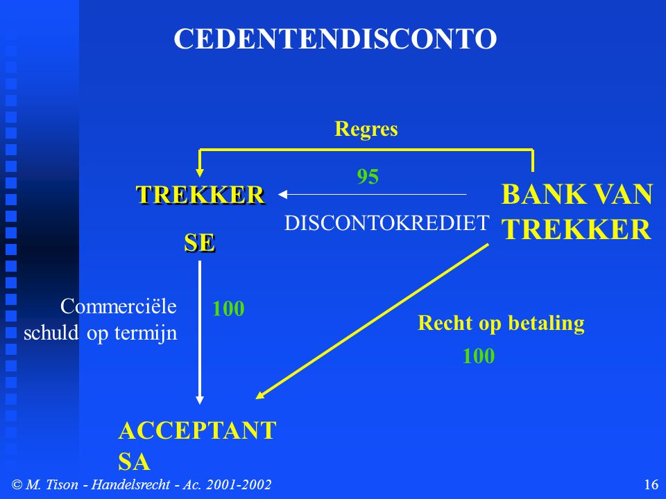 © M. Tison- Handelsrecht - Ac. 2001-200216 TREKKER SE TREKKER SE ACCEPTANT SA BANK VAN TREKKER Commerciële schuld op termijn Recht op betaling Regres