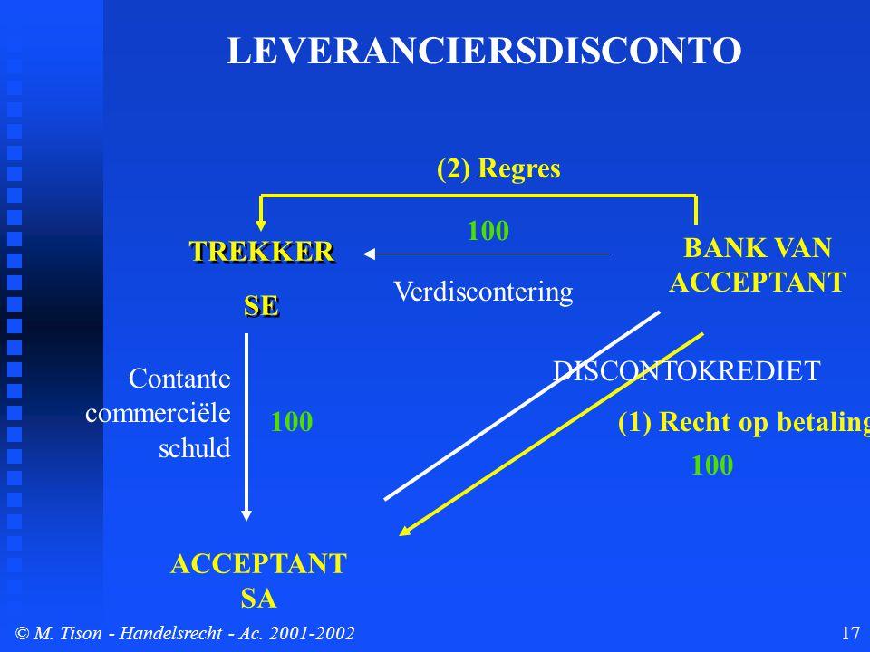 © M. Tison- Handelsrecht - Ac. 2001-200217 TREKKER SE TREKKER SE ACCEPTANT SA BANK VAN ACCEPTANT Contante commerciële schuld (1) Recht op betaling (2)