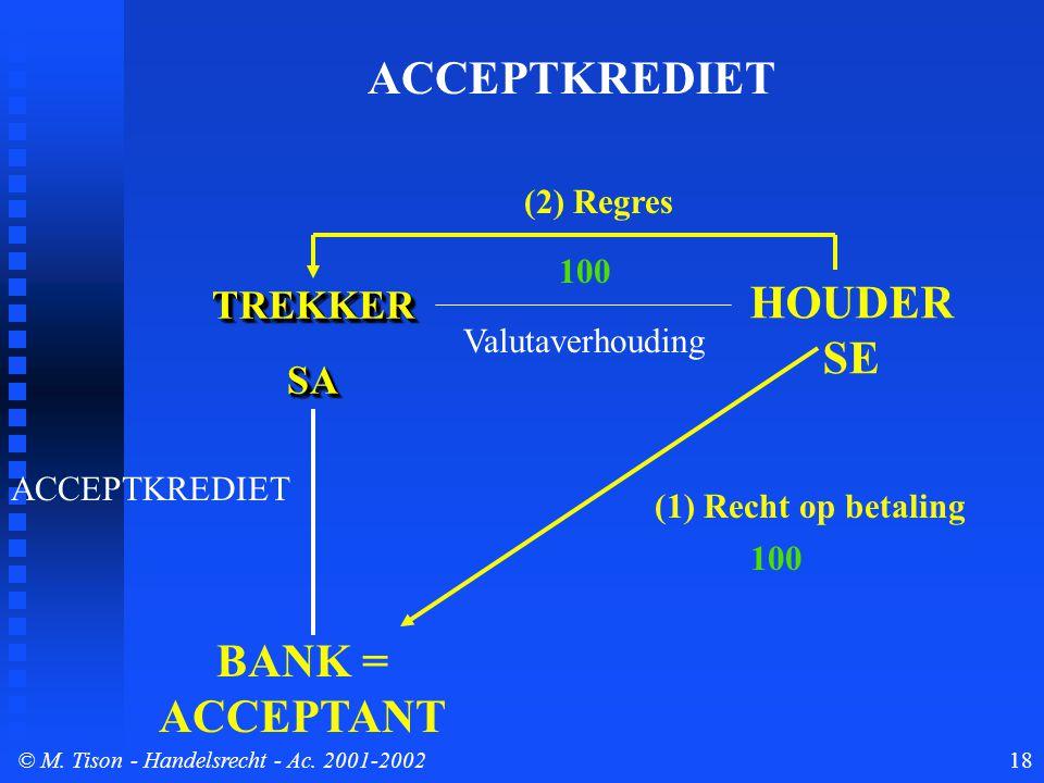© M. Tison- Handelsrecht - Ac. 2001-200218 TREKKERSATREKKERSA BANK = ACCEPTANT HOUDER SE ACCEPTKREDIET (1) Recht op betaling (2) Regres Valutaverhoudi