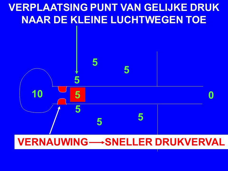 VERPLAATSING PUNT VAN GELIJKE DRUK NAAR DE KLEINE LUCHTWEGEN TOE VERNAUWING SNELLER DRUKVERVAL 10 5 5 5 5 5 5 0 5