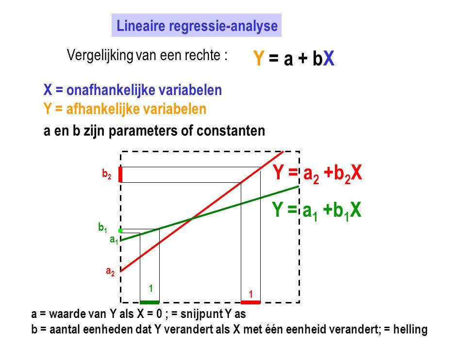Lineaire regressie-analyse Vergelijking van een rechte : Y = a + bX X = onafhankelijke variabelen Y = afhankelijke variabelen a en b zijn parameters o