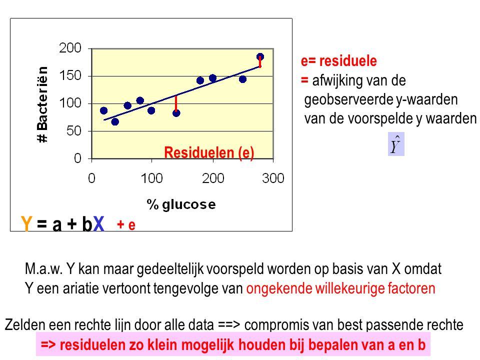 Residuelen (e) Y = a + bX + e e= residuele = afwijking van de geobserveerde y-waarden van de voorspelde y waarden M.a.w. Y kan maar gedeeltelijk voors