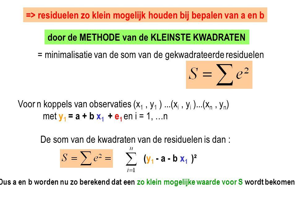 door de METHODE van de KLEINSTE KWADRATEN = minimalisatie van de som van de gekwadrateerde residuelen Voor n koppels van observaties (x 1, y 1 )...(x