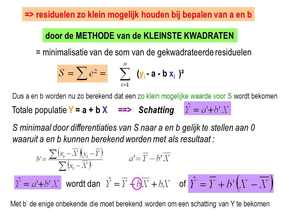 => residuelen zo klein mogelijk houden bij bepalen van a en b door de METHODE van de KLEINSTE KWADRATEN = minimalisatie van de som van de gekwadrateer
