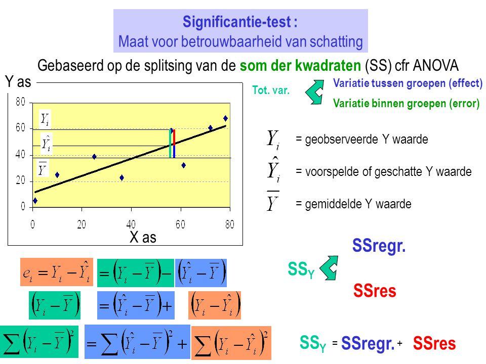 Significantie-test : Maat voor betrouwbaarheid van schatting Gebaseerd op de splitsing van de som der kwadraten (SS) cfr ANOVA X as Y as = geobserveer